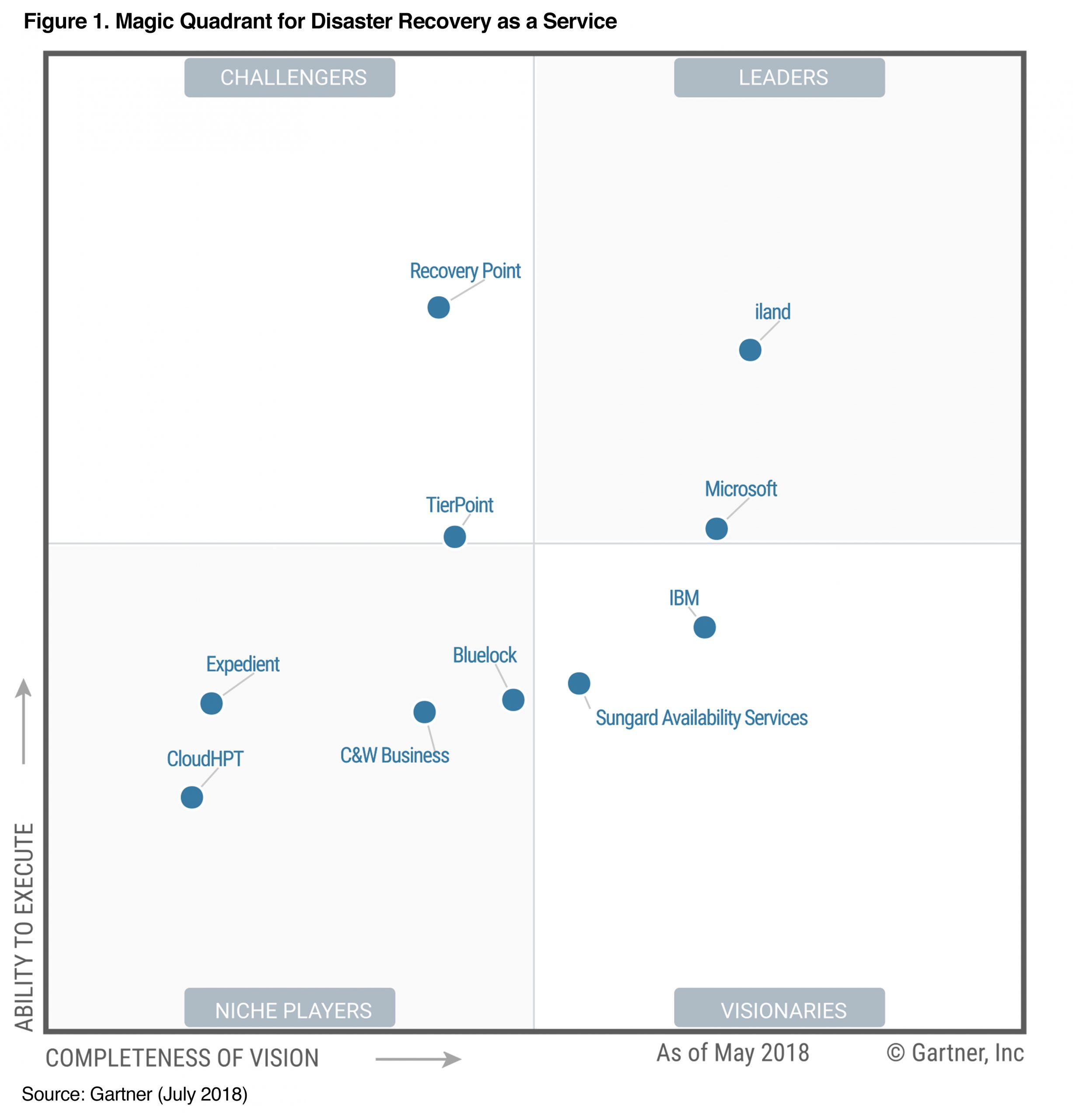 Gartner Magic Quadrant Disaster Recovery as a Service