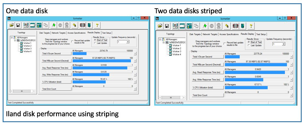 Disk performance using striping