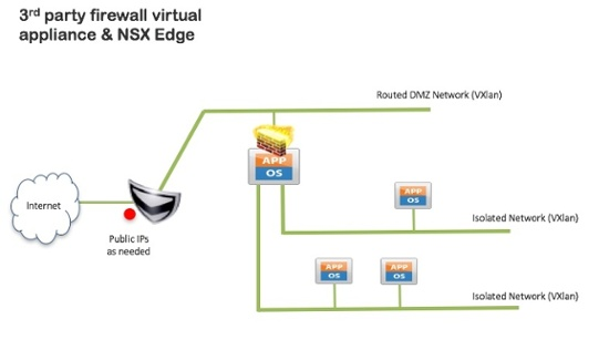Third party virtual firewall appliance with NSX Edge