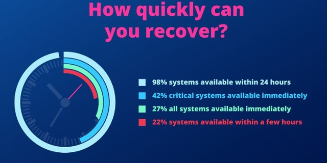 How quickly can you recover?