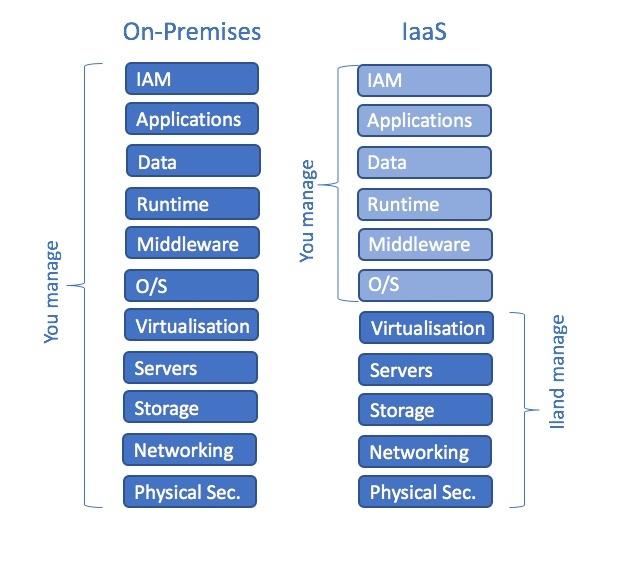 On-Prenises vs IaaS