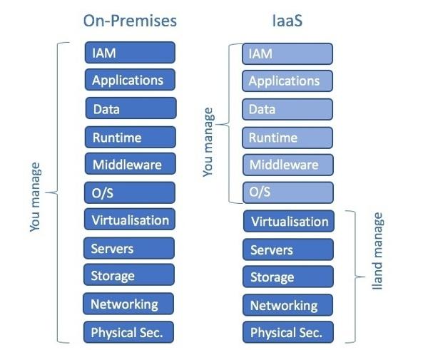 On-premises-IaaS