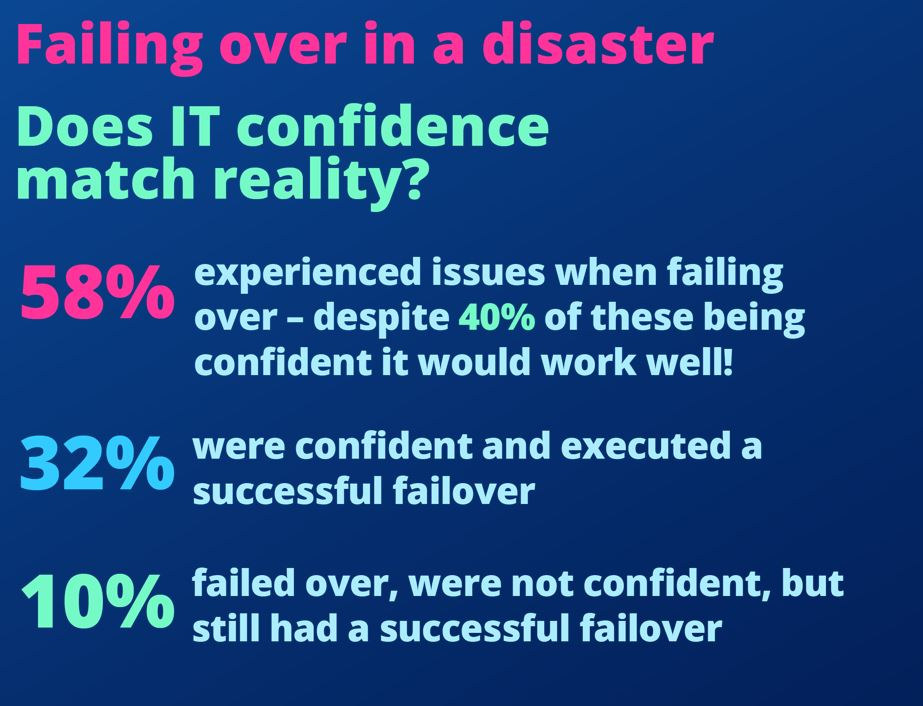 Disaster Recovery in the UK