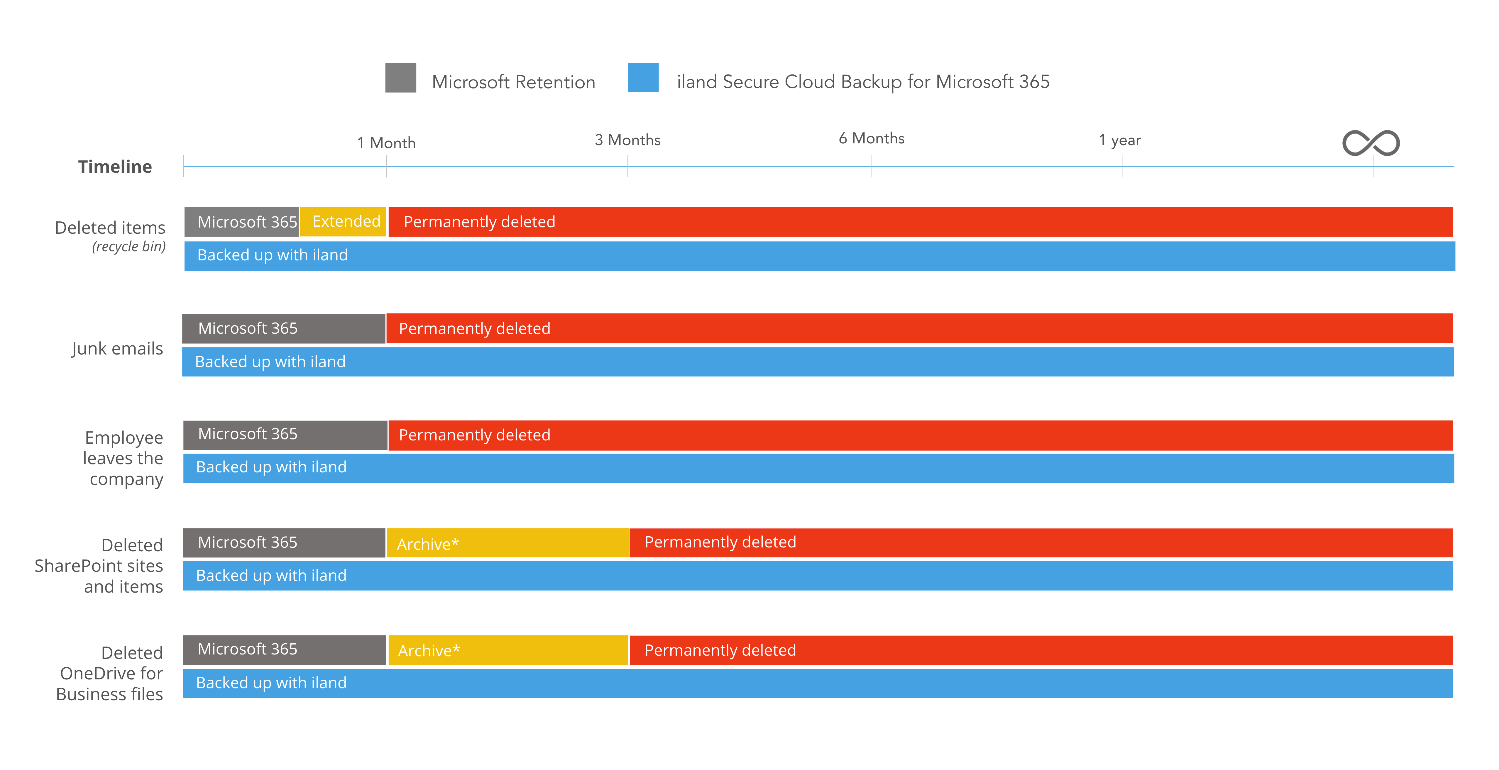 Microsoft 365 Backup compared to iland Secure Cloud Backup for Microsoft 365